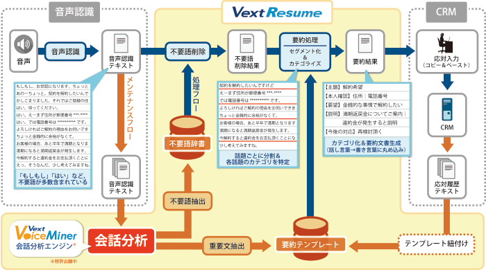 VextResumeソリューション全体像