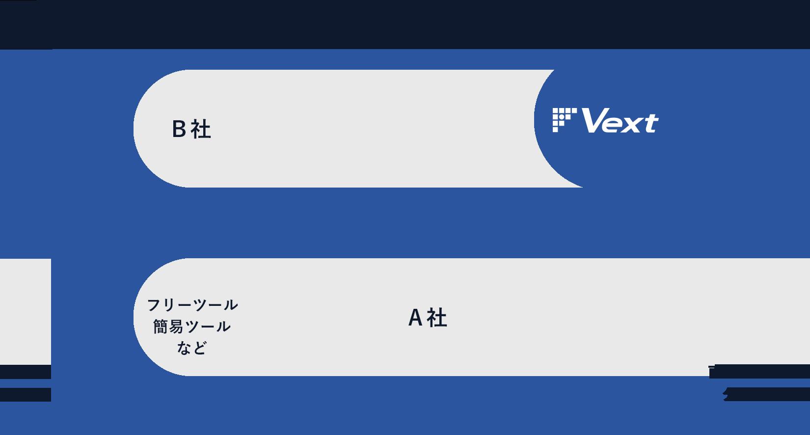 他社のツールとVextのツールの比較の図