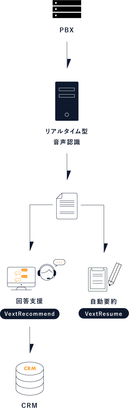 Real time system flow