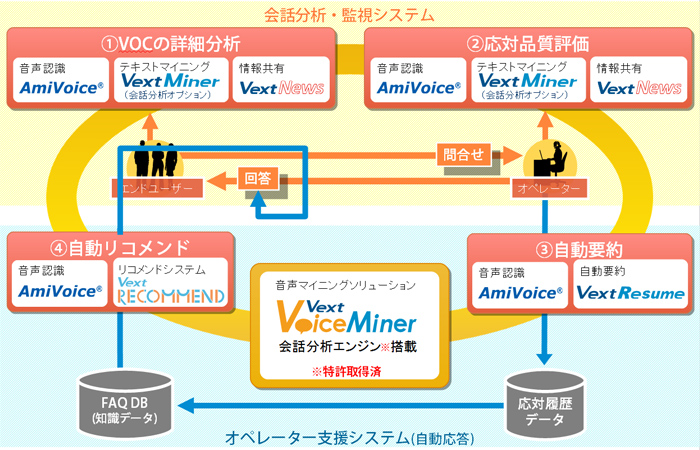 音声マイニングソリューション「VextVoiceMiner」の全体像