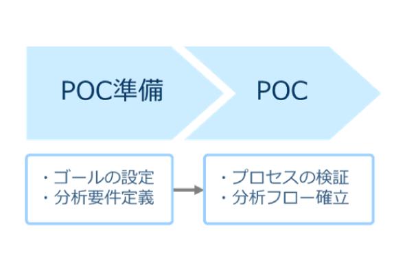 音声マイニングのPOCを検討する際に最低限考えておくべきこと