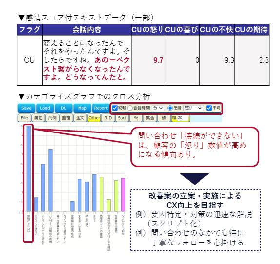 感情解析結果を活用したVOC分析の事例